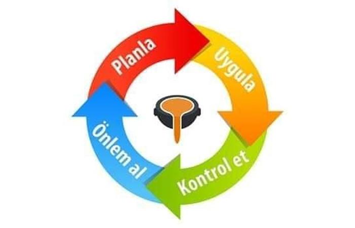 PUKÖ Döngüsü - Kalite Yönetim Sistemleri